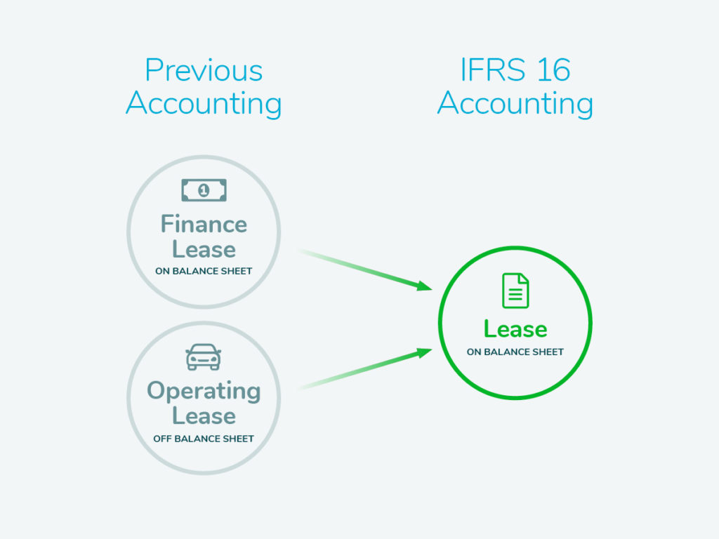 he effect of ifrs adoption and International financial reporting standards that ifrs adoption worldwide will in making a-ifrs, however these generally have the effect of.